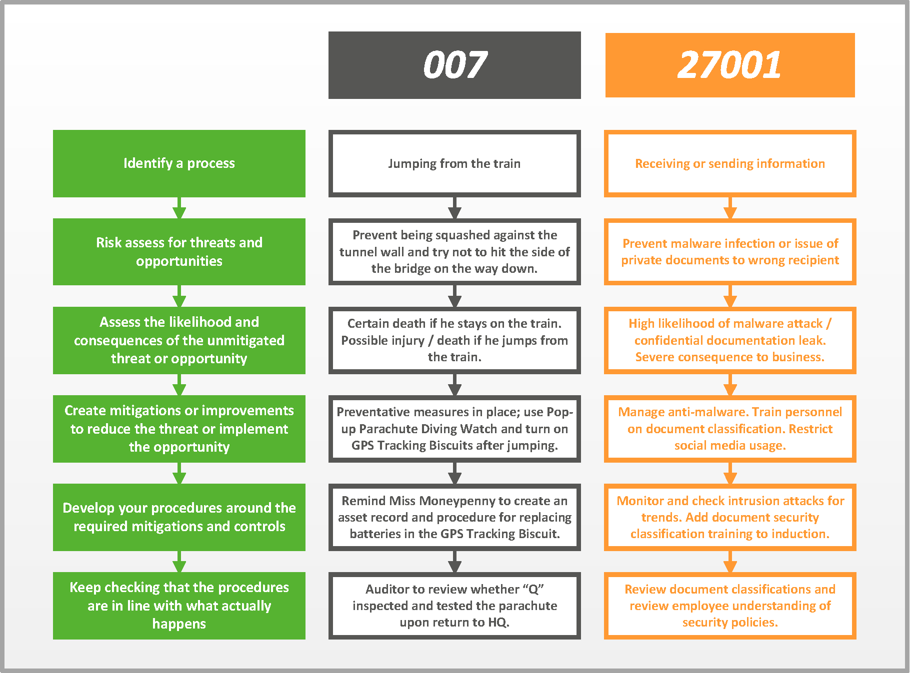 Iso 27001 Vs 007 What Do Information Security And James